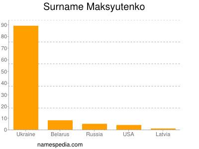Surname Maksyutenko