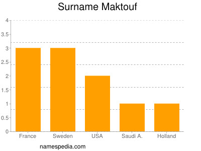 Surname Maktouf