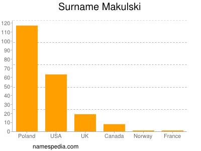 Surname Makulski