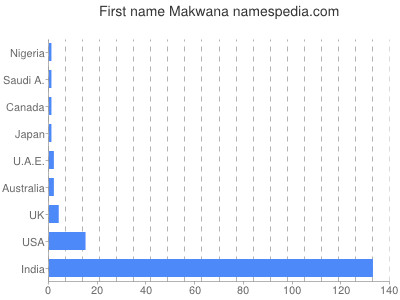 Given name Makwana
