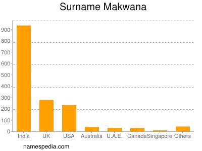 Surname Makwana