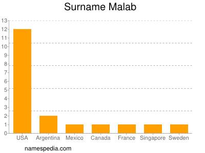 Surname Malab