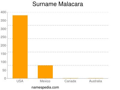 Surname Malacara