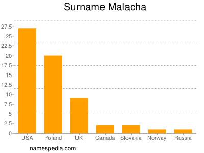 Surname Malacha