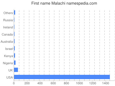 Given name Malachi