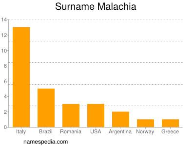 Surname Malachia