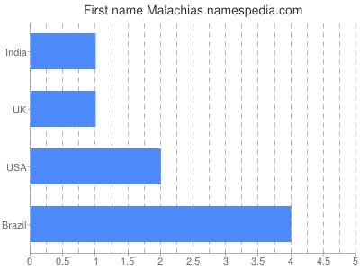 Given name Malachias