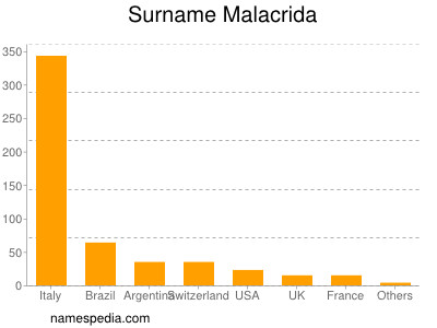 Surname Malacrida
