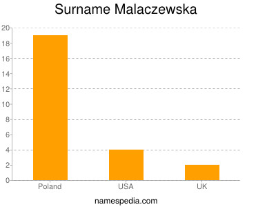 Surname Malaczewska