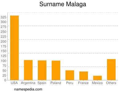 Surname Malaga