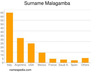 Surname Malagamba