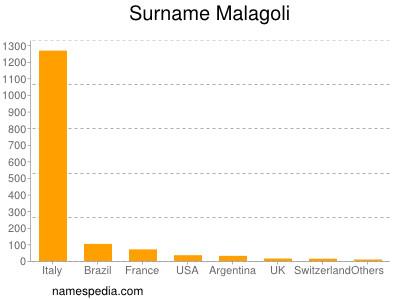Surname Malagoli
