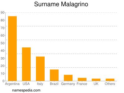 Surname Malagrino