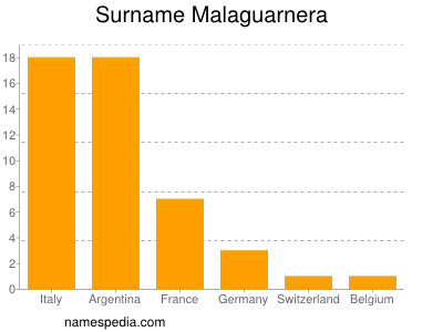 Surname Malaguarnera