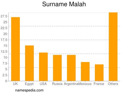 Surname Malah