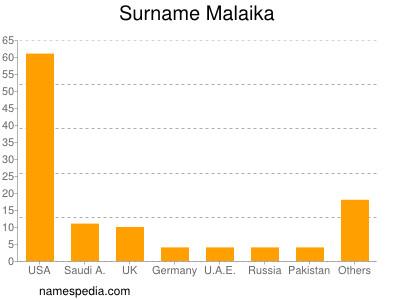 Surname Malaika