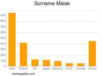Surname Malak