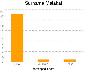 Surname Malakai