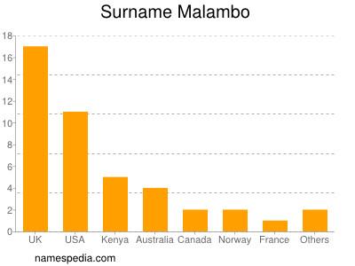 Surname Malambo