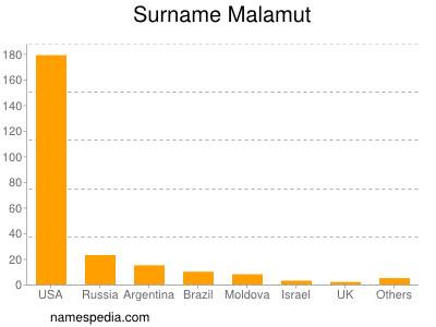 Surname Malamut