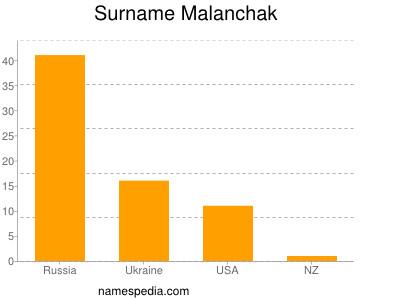 Surname Malanchak