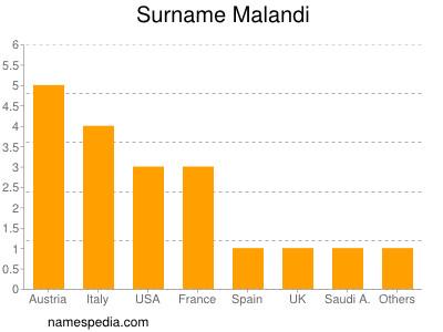 Surname Malandi