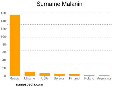 Surname Malanin