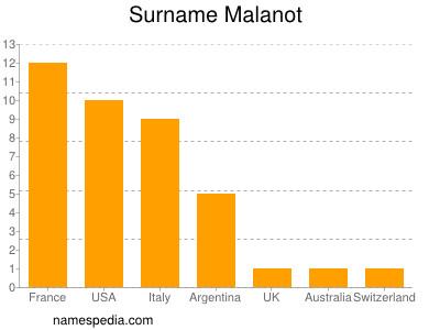 Surname Malanot