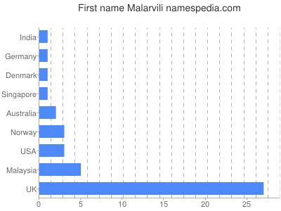 Given name Malarvili