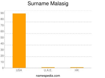 Surname Malasig