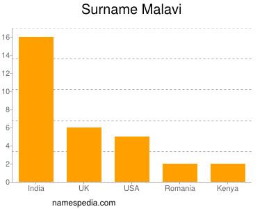 Surname Malavi
