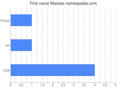 Given name Malawa