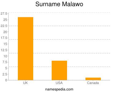 Surname Malawo