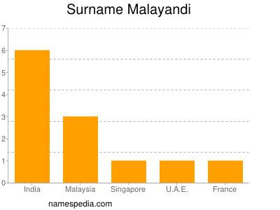 Surname Malayandi