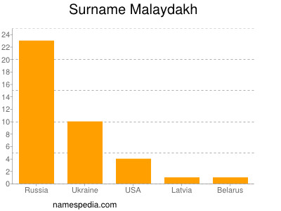 Surname Malaydakh