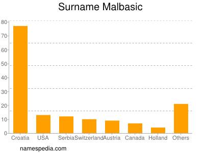 Surname Malbasic