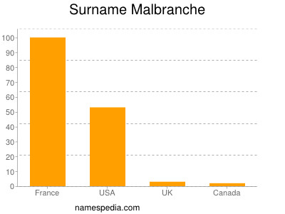 Surname Malbranche