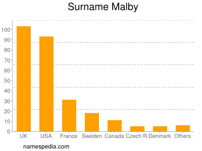 Surname Malby