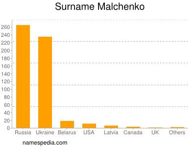 Surname Malchenko