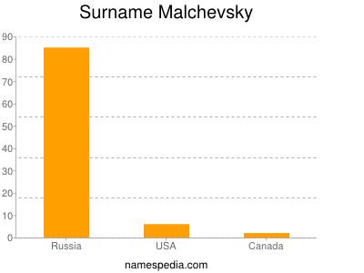 Surname Malchevsky