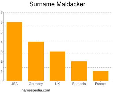 Surname Maldacker