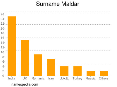 Surname Maldar