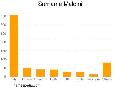 Surname Maldini