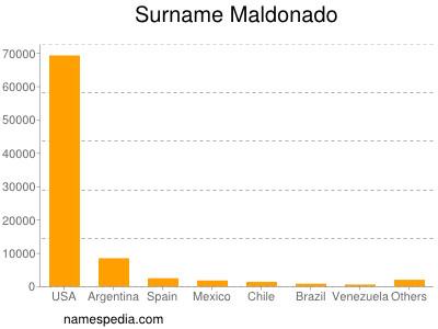 Surname Maldonado