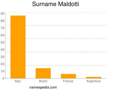 Surname Maldotti