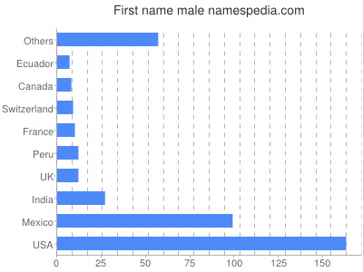 Given name Male