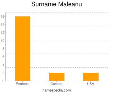 Surname Maleanu