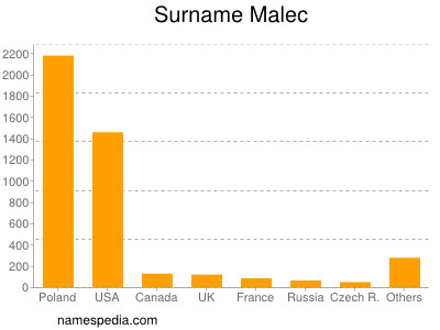 Surname Malec