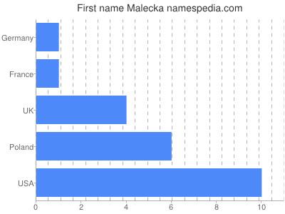 Given name Malecka