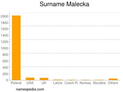 Surname Malecka